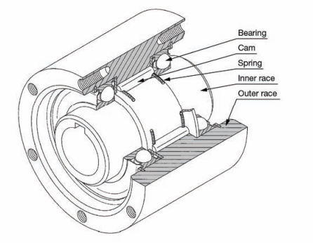 Cross-section diagram of cam clutch