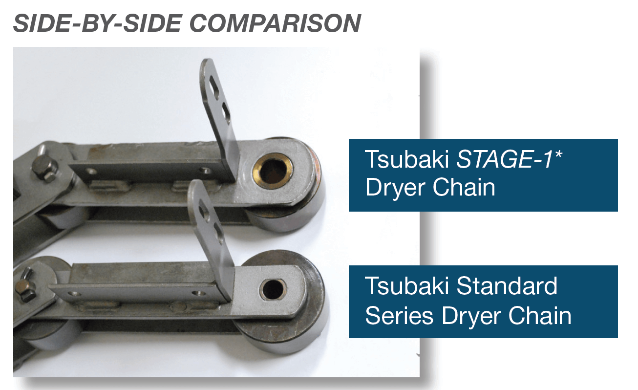 Side by side comparison of Tsubaki STAGE-1 Dryer Chain and Standard Dryer Chain
