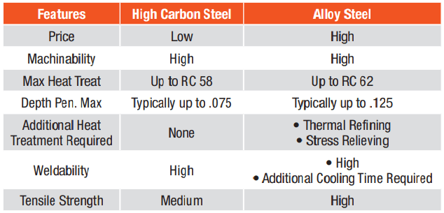 Table showing features of high carbon steel vs. alloy steel sprockets