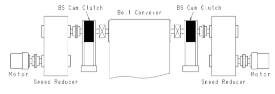 Example 3: Dual Drive with Dual Backstop by Tsubaki Canada