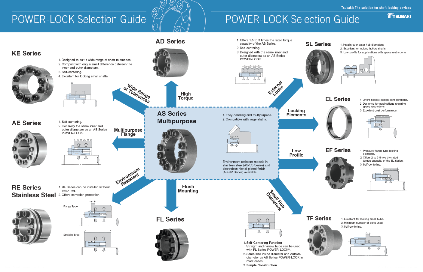 Tsubaki Canada's Power-Lock Selection Guide